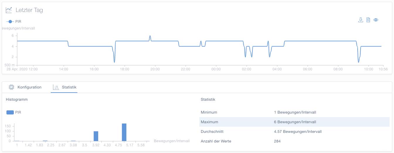 Bewegungssensor Daten