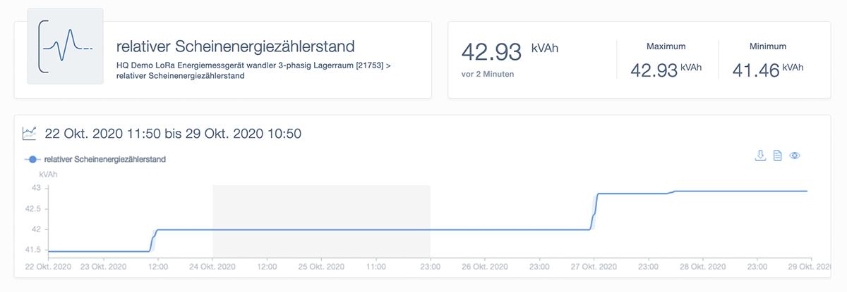 Relativer Scheinenergieleistungsstand