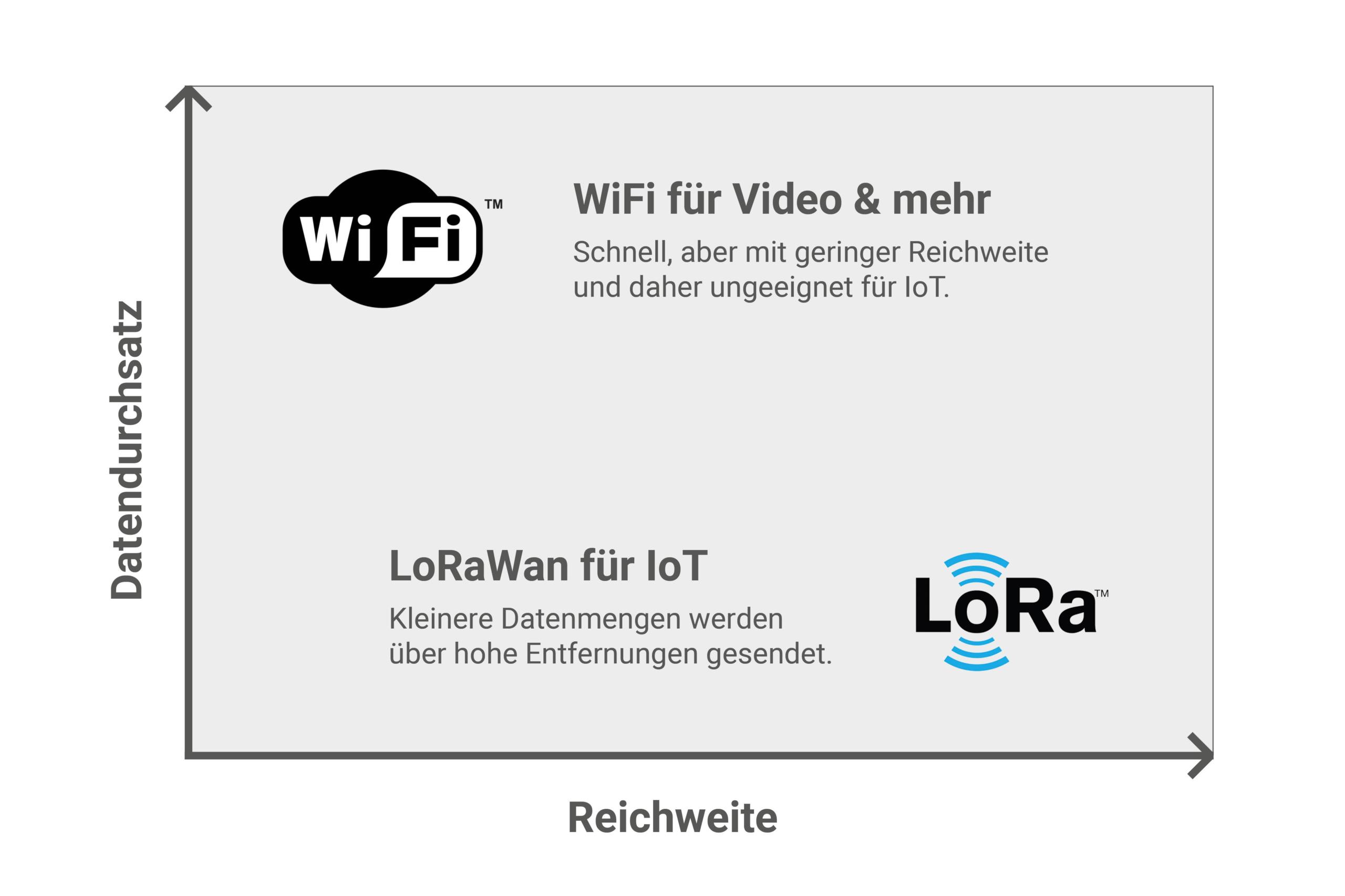 Vergleich zwischen Wlan und LoRa